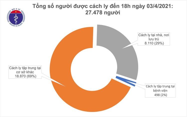 Chiều ngày 3/4, Việt Nam ghi nhận thêm 6 ca mắc Covid-19 tại Tây Ninh và Bắc Ninh ảnh 2
