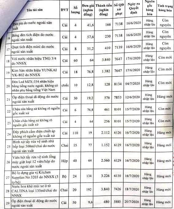 Ngày 16/4/2021, đấu giá hàng hóa bị tịch thu sung quỹ tại tỉnh Thanh Hoá ảnh 2