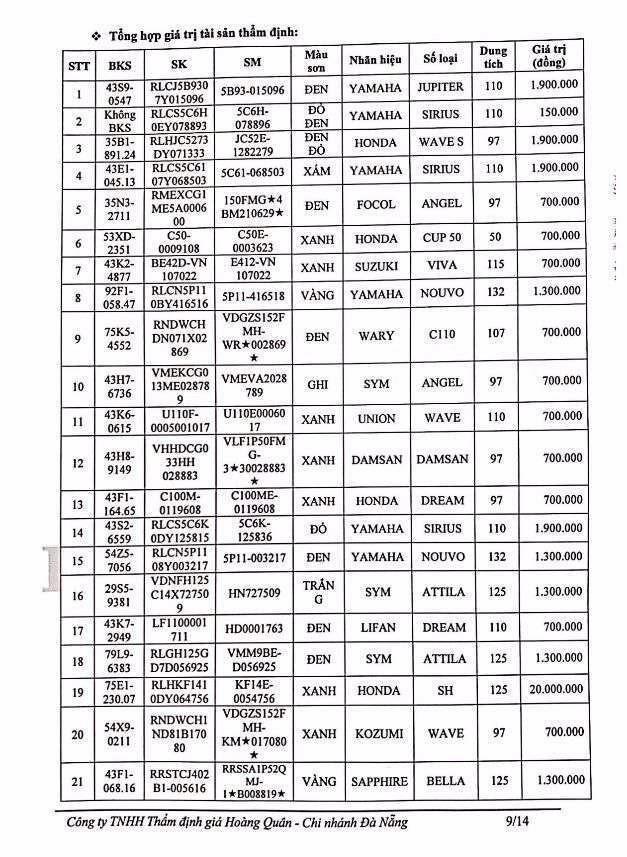 Ngày 16/4/2021, đấu giá lô 34 chiếc xe mô tô đã qua sử dụng tại thành phố Đà Nẵng ảnh 1