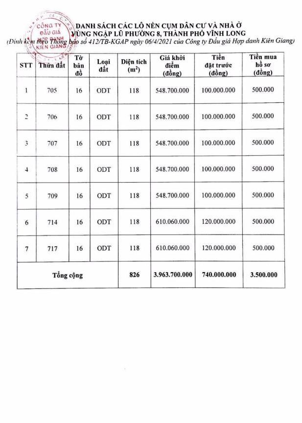 Ngày 7/5/2021, đấu giá quyền sử dụng đất tại thành phố Vĩnh Long, tỉnh Vĩnh Long ảnh 1