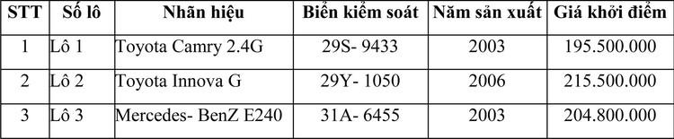 Ngày 20/4/2021, đấu giá 03 lô xe ô tô cũ đã qua sử dụng tại Hà Nội ảnh 1
