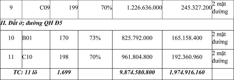 Ngày 8/5/2021, đấu giá quyền sử dụng đất tại thành phố Pleiku, tỉnh Gia Lai ảnh 2
