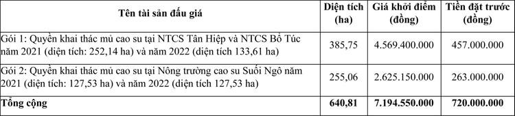 Ngày 23/4/2021, đấu giá quyền khai thác mủ cao su tại tỉnh Tây Ninh ảnh 1