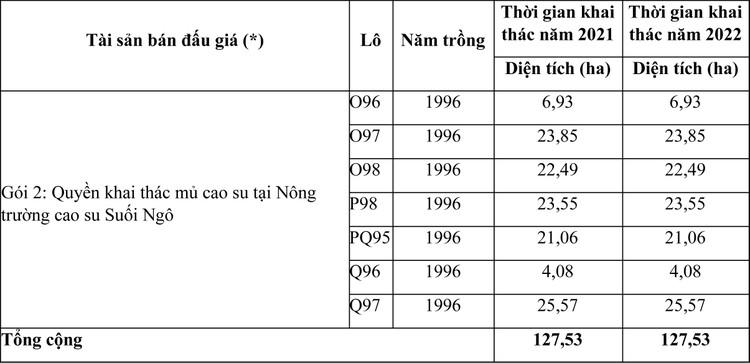 Ngày 23/4/2021, đấu giá quyền khai thác mủ cao su tại tỉnh Tây Ninh ảnh 4