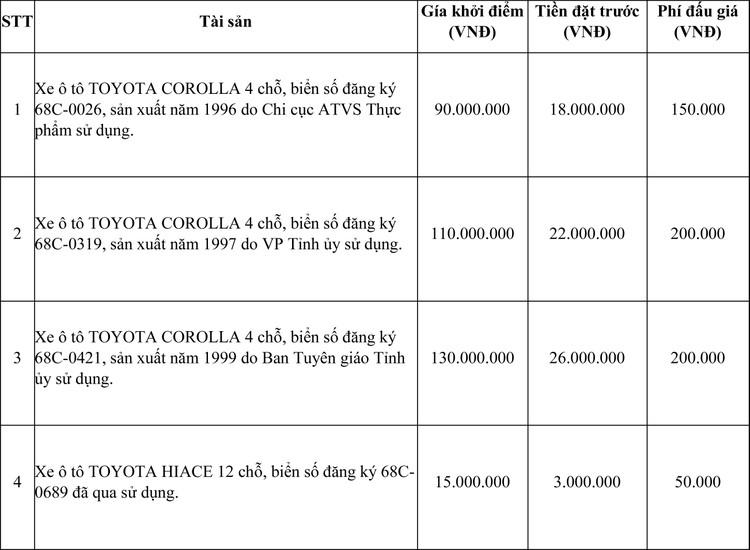 Ngày 24/4/2021, đấu giá 14 chiếc xe ô tô đã qua sử dụng tại tỉnh Kiên Giang ảnh 1