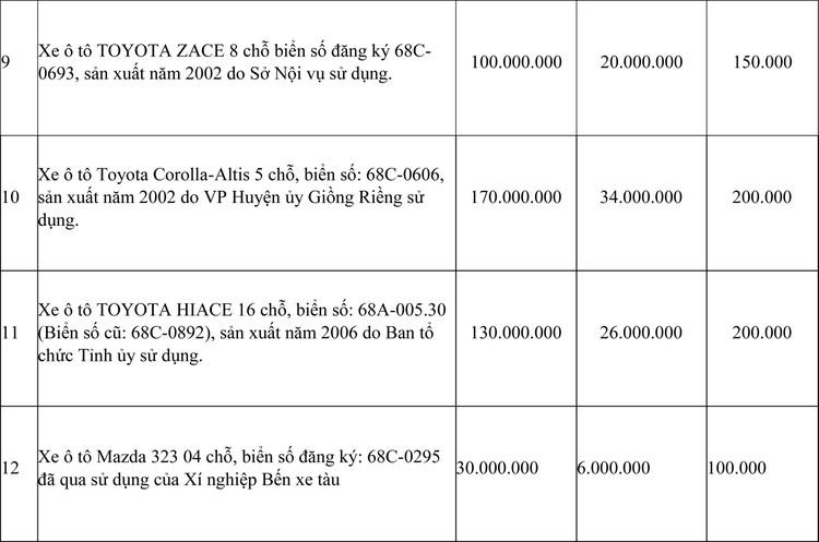 Ngày 24/4/2021, đấu giá 14 chiếc xe ô tô đã qua sử dụng tại tỉnh Kiên Giang ảnh 3