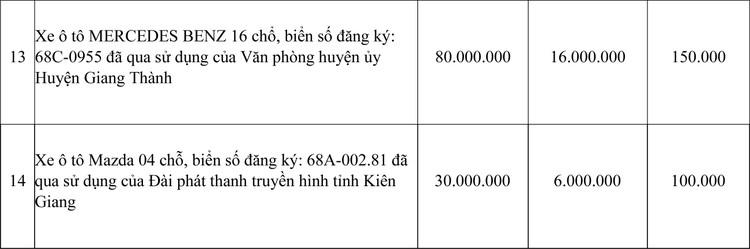Ngày 24/4/2021, đấu giá 14 chiếc xe ô tô đã qua sử dụng tại tỉnh Kiên Giang ảnh 4