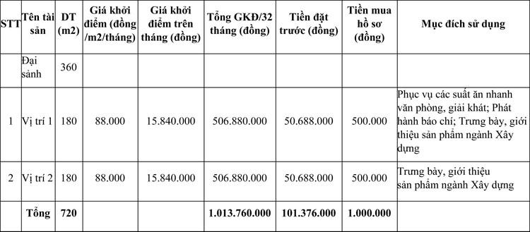 Ngày 29/4/2021, đấu giá cho thuê mặt bằng tại Cung quy hoạch kiến trúc Bắc Ninh, tỉnh Bắc Ninh ảnh 1