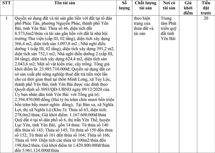 Ngày 16/4/2021, đấu giá quyền sử dụng đất tại thành phố Yên Bái, tỉnh Yên Bái ảnh 1
