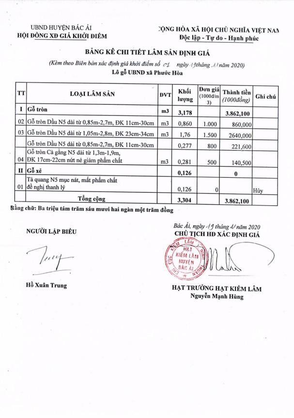 Ngày 29/4/2021, đấu giá hàng hóa tịch thu tại tỉnh Ninh Thuận ảnh 2