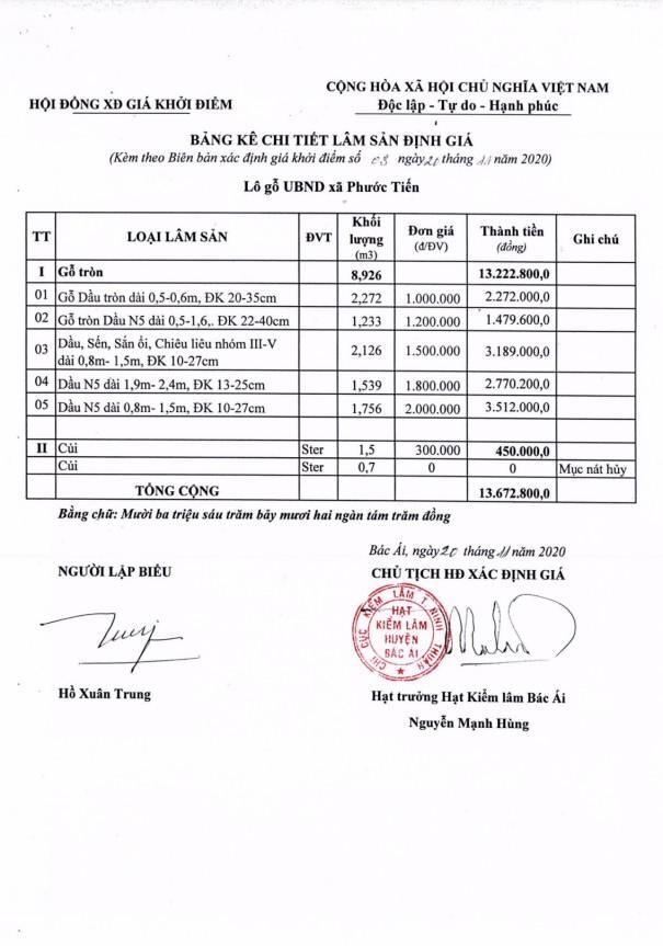 Ngày 29/4/2021, đấu giá hàng hóa tịch thu tại tỉnh Ninh Thuận ảnh 4