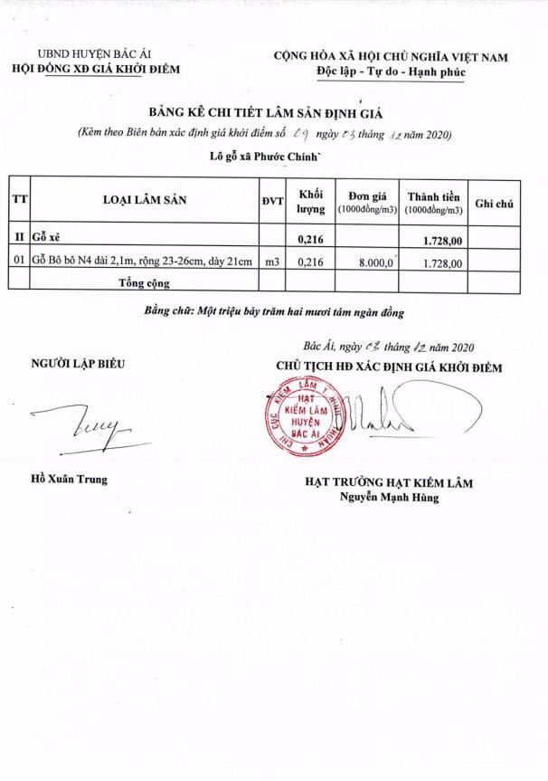 Ngày 29/4/2021, đấu giá hàng hóa tịch thu tại tỉnh Ninh Thuận ảnh 5