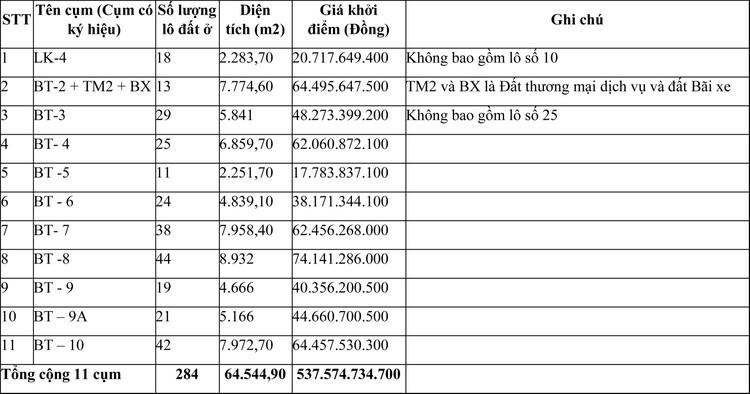 Ngày 7/5/2021, đấu giá quyền sử dụng đất tại thành phố Đồng Xoài, tỉnh Bình Phước ảnh 1