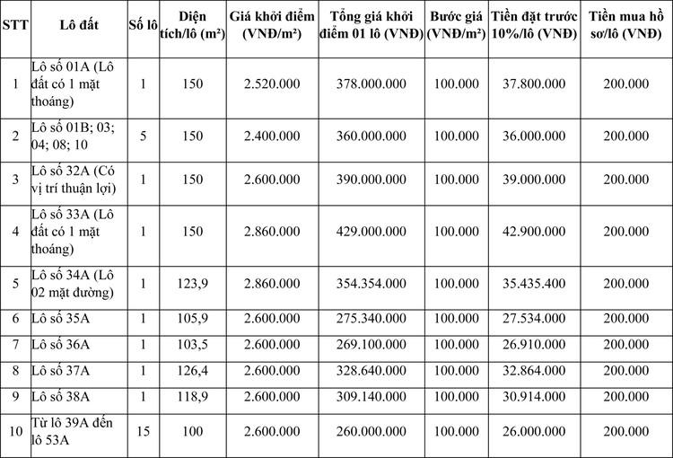 Ngày 14/5/2021, đấu giá quyền sử dụng đất tại huyện Phú Lương, tỉnh Thái Nguyên ảnh 1