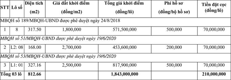 Ngày 14/5/2021, đấu giá quyền sử dụng đất tại huyện Hoằng Hóa, tỉnh Thanh Hóa ảnh 1