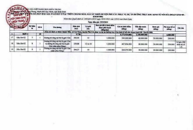 Ngày 29/5/2021, đấu giá quyền sử dụng đất tại huyện Phù Cát, tỉnh Bình Định ảnh 2