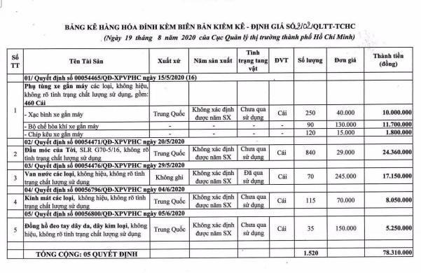 Ngày 7/5/2021, đấu giá tang vật, phương tiện vi phạm hành chính tại TP.HCM ảnh 1