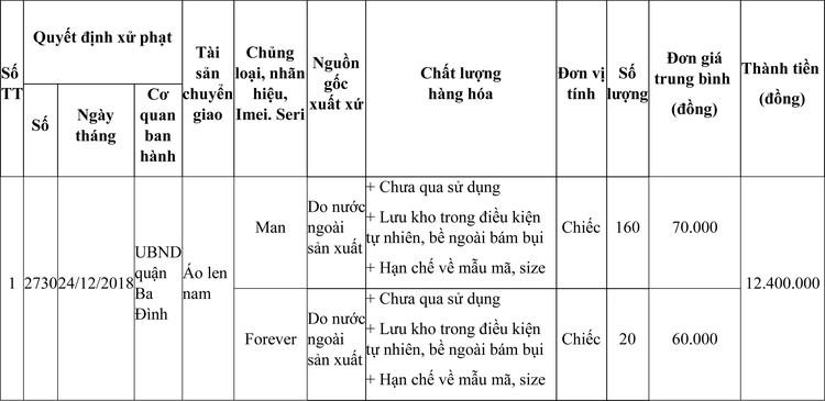 Ngày 28/4/2021, đấu giá hàng hóa các loại tịch thu tại Hà Nội ảnh 1