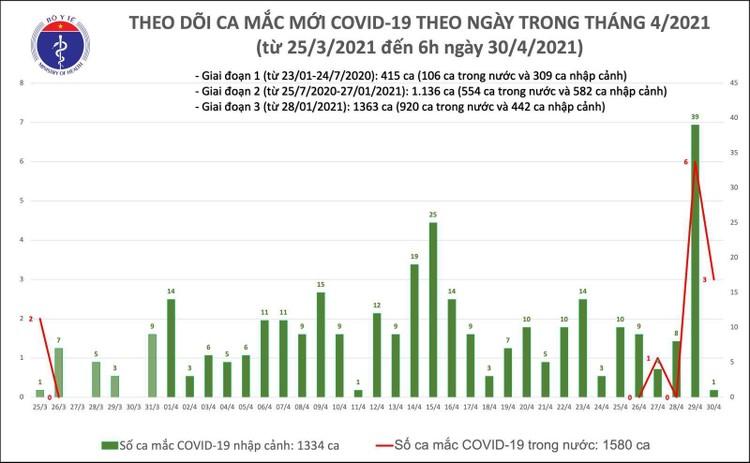 Sáng 30/4: Việt Nam ghi nhận 3 ca mắc COVID-19 trong cộng đồng ảnh 1