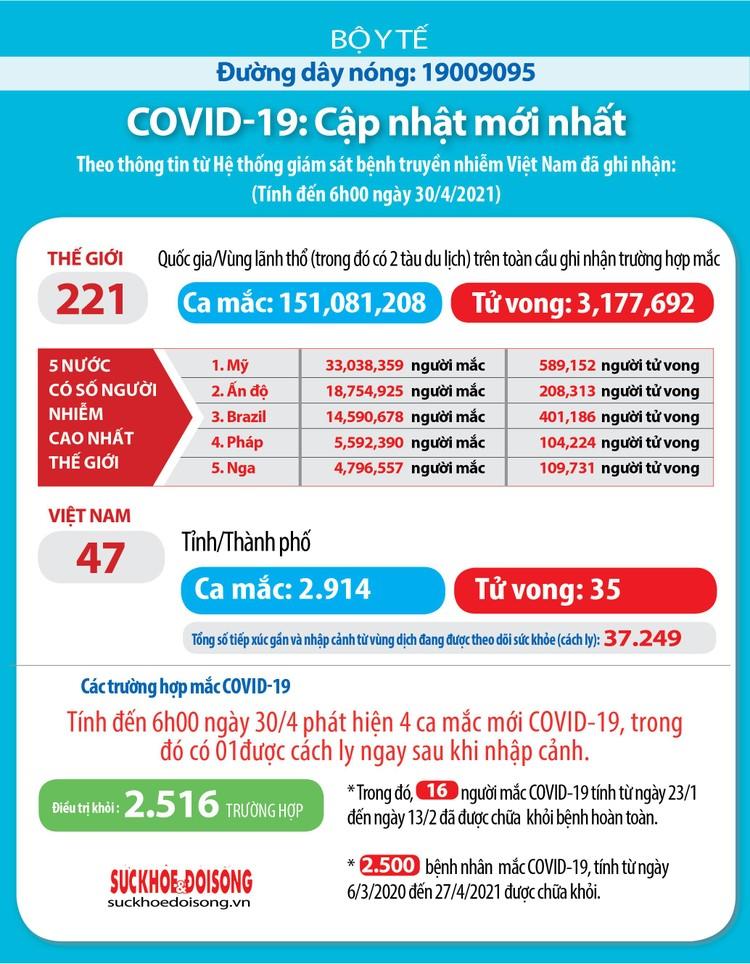 Sáng 30/4: Việt Nam ghi nhận 3 ca mắc COVID-19 trong cộng đồng ảnh 2