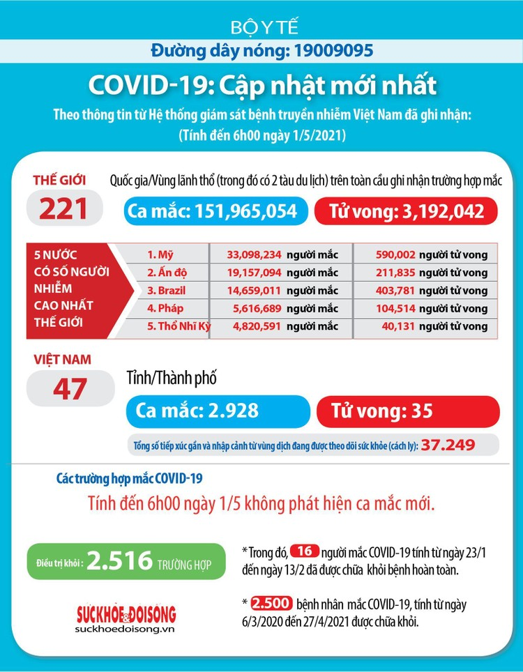 Sáng 1/5: Việt Nam không có thêm ca mắc COVID-19 ảnh 1