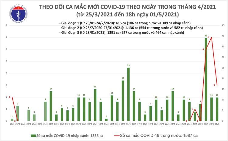 Chiều 1/5: Việt Nam ghi nhận thêm 14 ca mắc COVID-19, có 3 ca cộng đồng ở Hà Nam ảnh 1