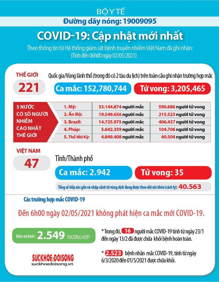 Sáng 2/5, Việt Nam không có thêm ca mắc COVID-19 mới ảnh 1