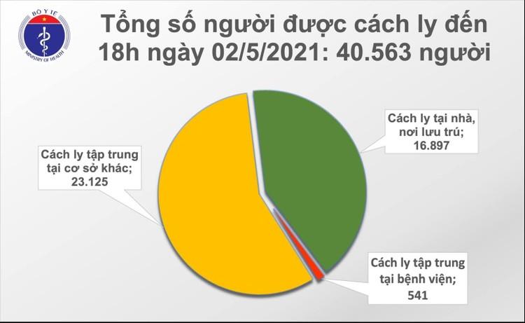 Chiều 2/5: Việt Nam ghi nhận 8 ca ghi nhận trong nước trên 20 ca mắc COVID-19 mới ảnh 2