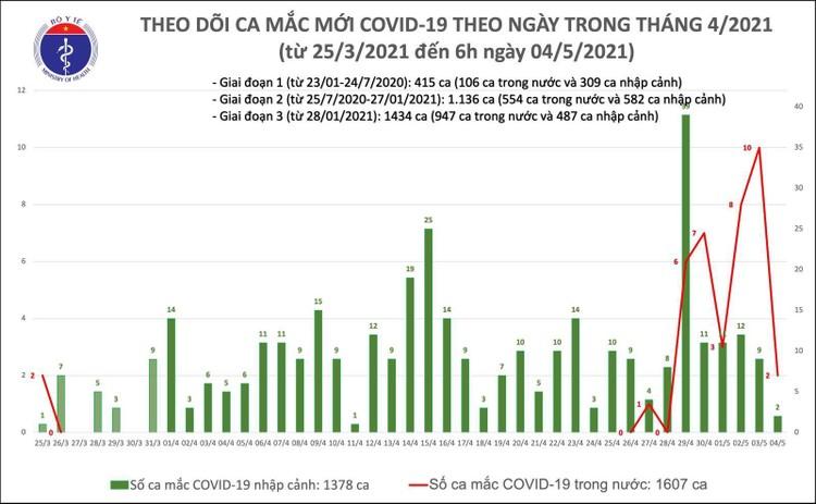 Sáng 4/5, Bộ Y tế ghi nhận 2 ca mắc COVID-19 trong nước tại Hà Nội và Đà Nẵng ảnh 1