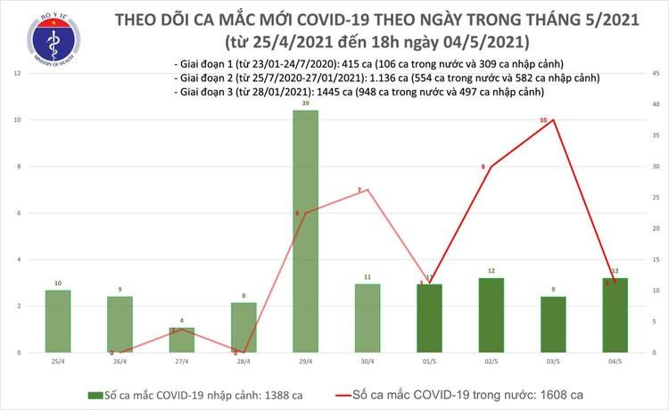 Chiều 4/5, Việt Nam ghi nhận 11 ca mắc ca mắc COVID-19 mới ảnh 1