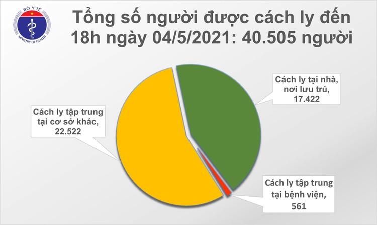Chiều 4/5, Việt Nam ghi nhận 11 ca mắc ca mắc COVID-19 mới ảnh 2