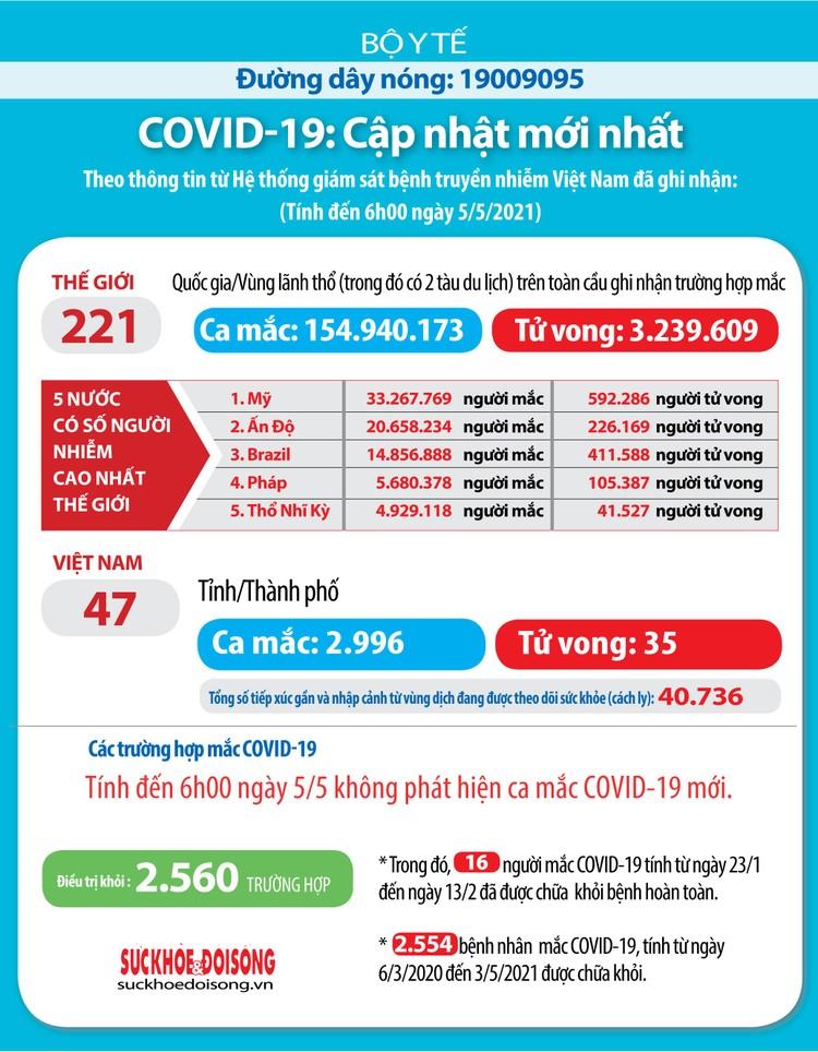 Sáng ngày 5/5, Việt Nam không có ca mắc mới COVID-19 mới ảnh 1