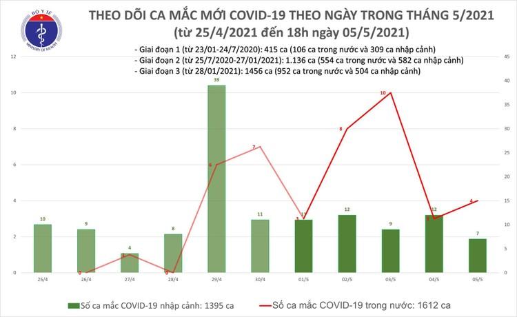 Chiều 5/5, Việt Nam ghi nhận thêm 26 ca mắc COVID-19, có 18 ca trong cộng đồng ảnh 1
