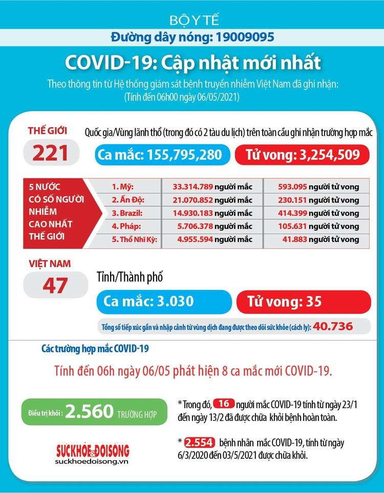 Việt Nam ghi nhận thêm 8 ca mắc COVID-19 tại Bệnh viện Bệnh Nhiệt đới TW cơ sở Đông Anh ảnh 1