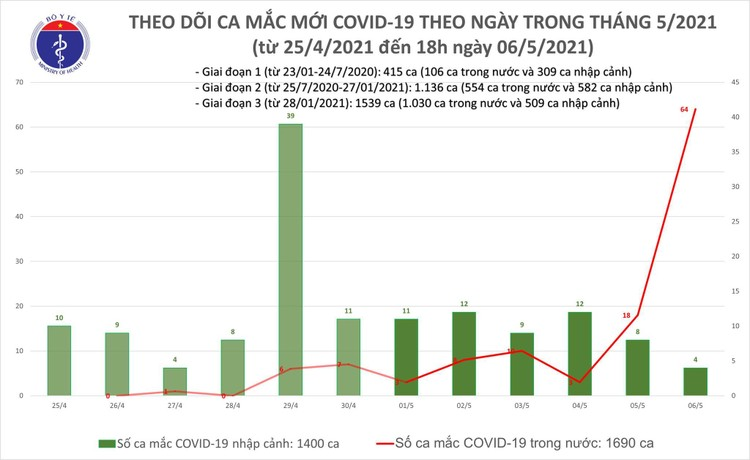Tối 6/5, Việt Nam ghi nhận 56 ca mắc COVID-19 trong cộng đồng ảnh 1