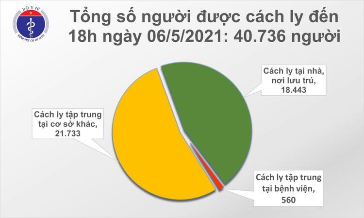 Tối 6/5, Việt Nam ghi nhận 56 ca mắc COVID-19 trong cộng đồng ảnh 2