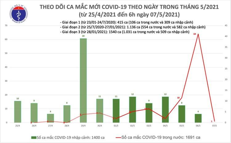 Sáng 7/5, Việt Nam ghi nhận thêm 1 ca mắc COVID-19 trong cộng đồng tại Thanh Hoá ảnh 1