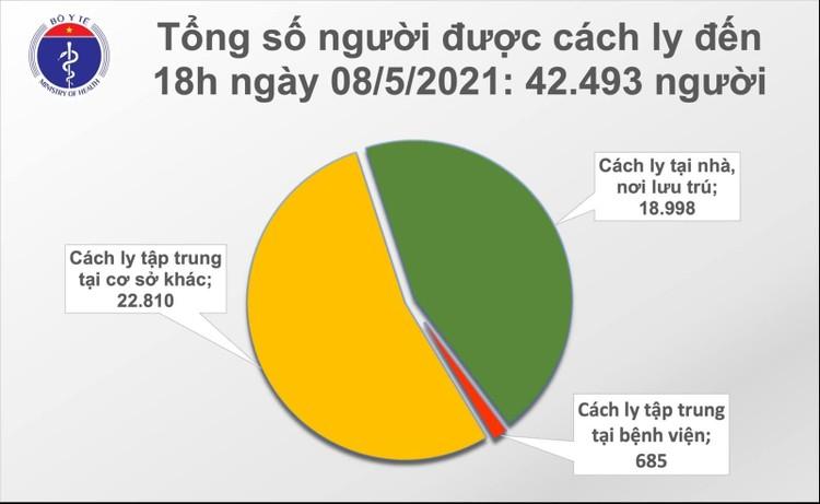 Tối 8/5, ghi nhận 65 ca mắc COVID-19 trong nước ảnh 2