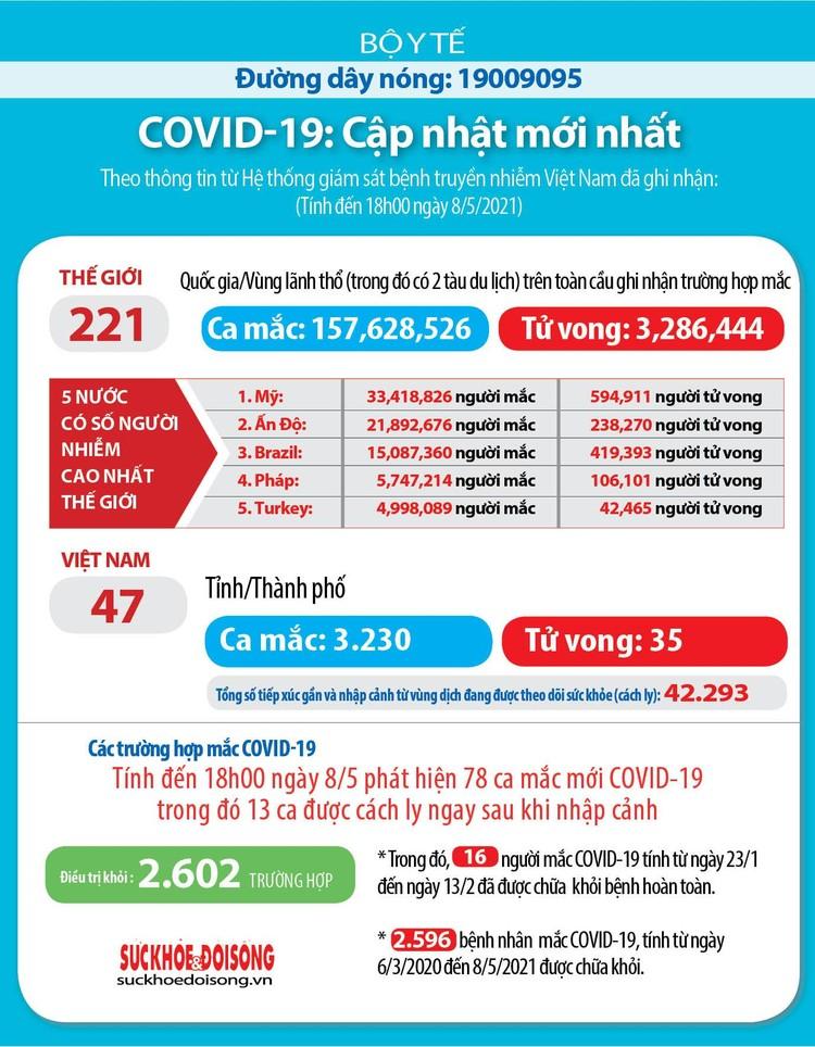 Tối 8/5, ghi nhận 65 ca mắc COVID-19 trong nước ảnh 3