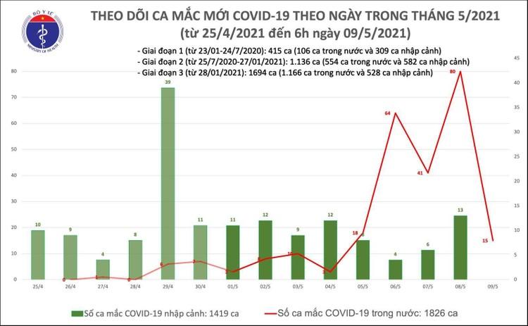 Sáng 9/5, Việt Nam ghi nhận thêm 15 ca mắc COVID-19 trong cộng đồng ảnh 1