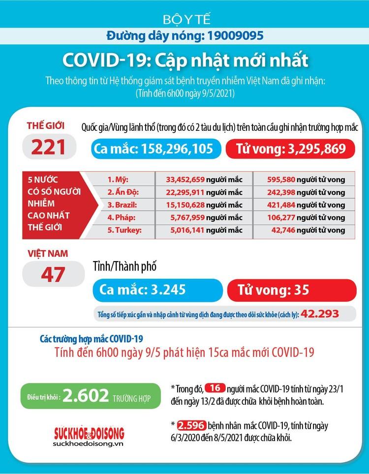 Sáng 9/5, Việt Nam ghi nhận thêm 15 ca mắc COVID-19 trong cộng đồng ảnh 2