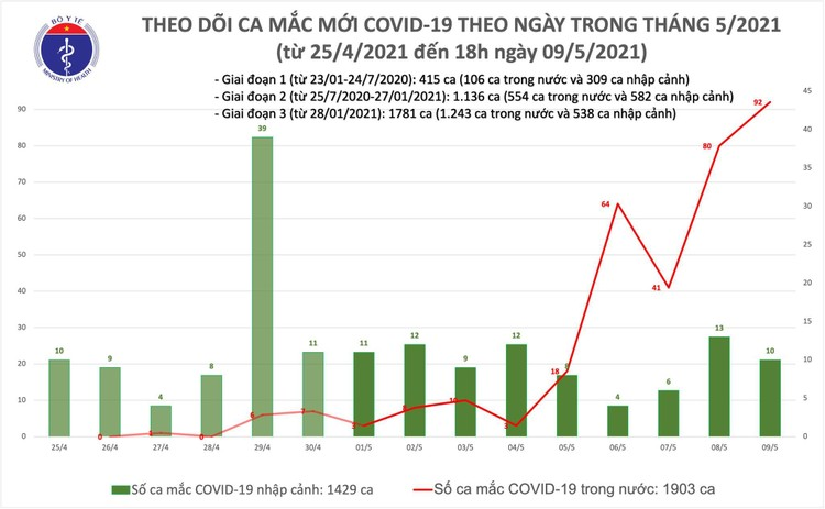 Tối 9/5, thêm 77 ca mắc COVID-19 trong cộng đồng ảnh 1