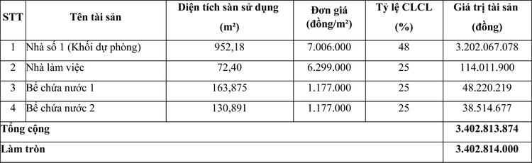 Ngày 26/5/2021, đấu giá quyền sử dụng đất tại huyện Tân Trụ, tỉnh Long An ảnh 1