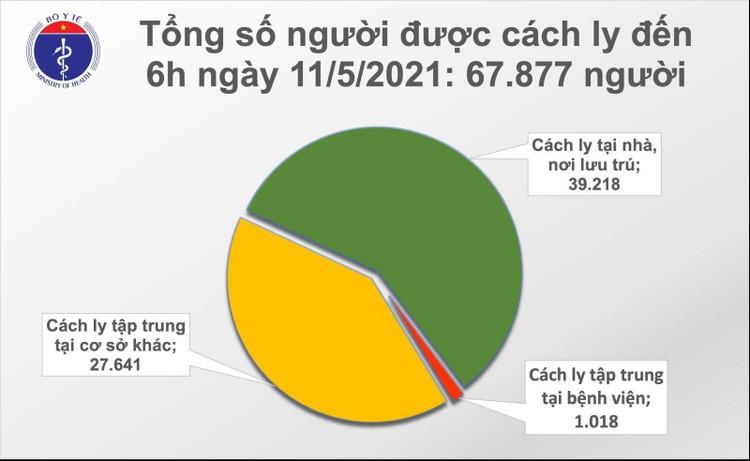 Sáng 11/5, Việt Nam ghi nhận thêm 28 ca mắc COVID-19 tại BV Bệnh Nhiệt đới TW cơ sở 2 ảnh 2