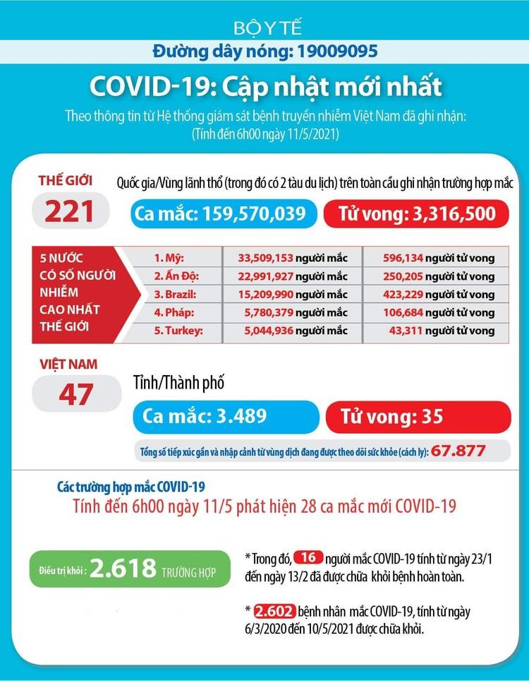 Sáng 11/5, Việt Nam ghi nhận thêm 28 ca mắc COVID-19 tại BV Bệnh Nhiệt đới TW cơ sở 2 ảnh 3
