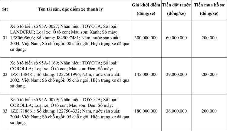 Ngày 21/05/2021, đấu giá 04 xe ô tô thanh lý tại tỉnh Hậu Giang ảnh 1