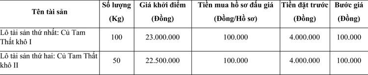 Ngày 19/05/2021, đấu giá Củ Tam Thất khô tại tỉnh Hà Giang ảnh 1