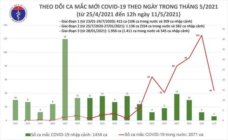 Trưa 11/5, Việt Nam thêm 16 ca mắc COVID-19 trong nước ảnh 1