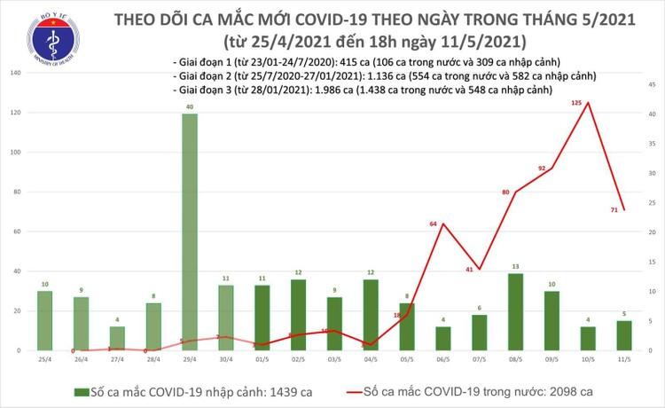 Chiều 11/5, thêm 27 ca mắc COVID-19 trong nước và 3 ca nhập cảnh ảnh 1