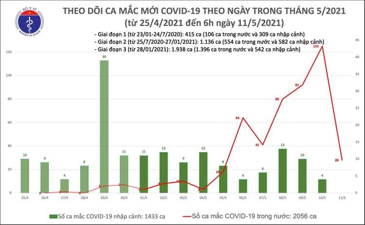 Sáng 12/5, Việt Nam có thêm 33 ca mắc COVID-19 riêng trong nước và 1 ca nhập cảnh ảnh 1